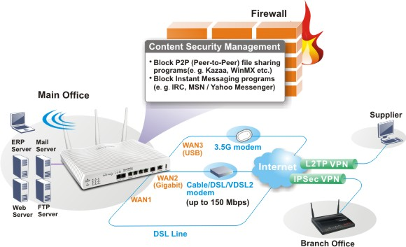 VPN Firewall