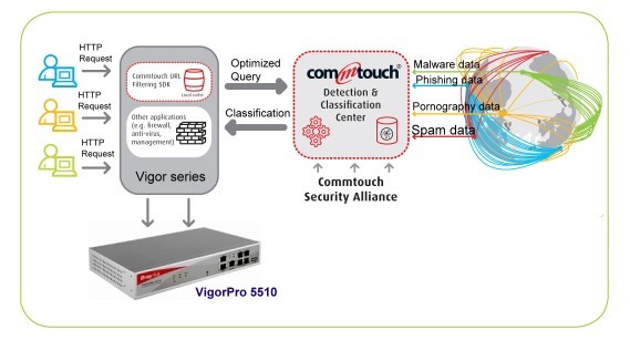 Vigor series with Commtouch Detection & Classification